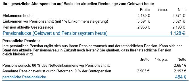 pensionsluecke